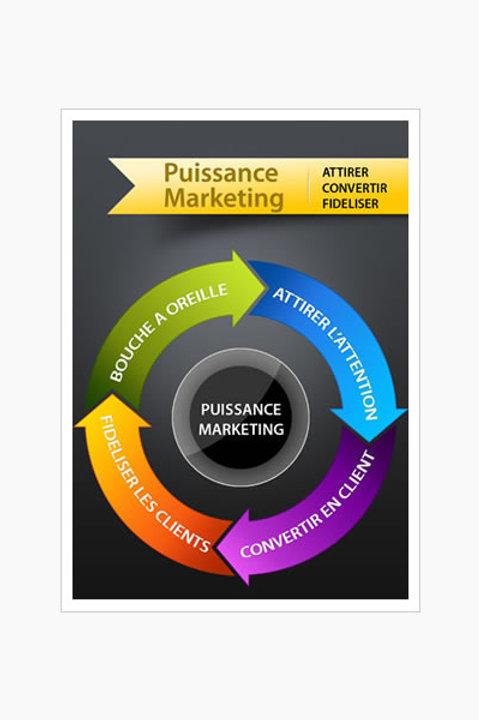 Puissance Marketing.pdf