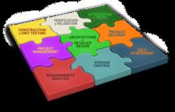 ISO29110 - Activities.png