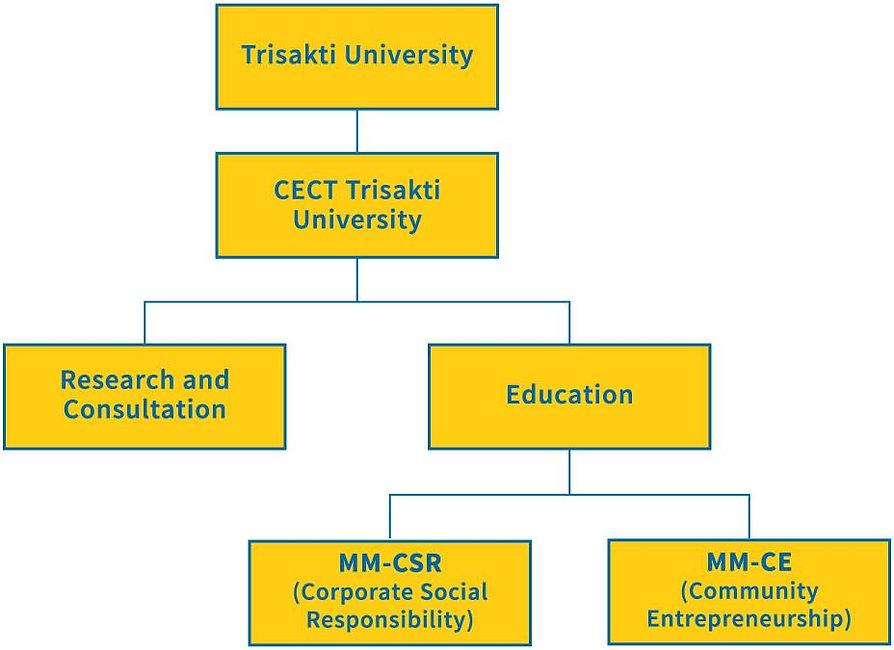 organisational-structure_en.jpg