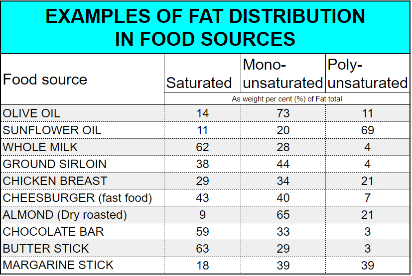 Fat distribution in food sources. Data source: https://en.wikipedia.org/wiki/Saturated_fat