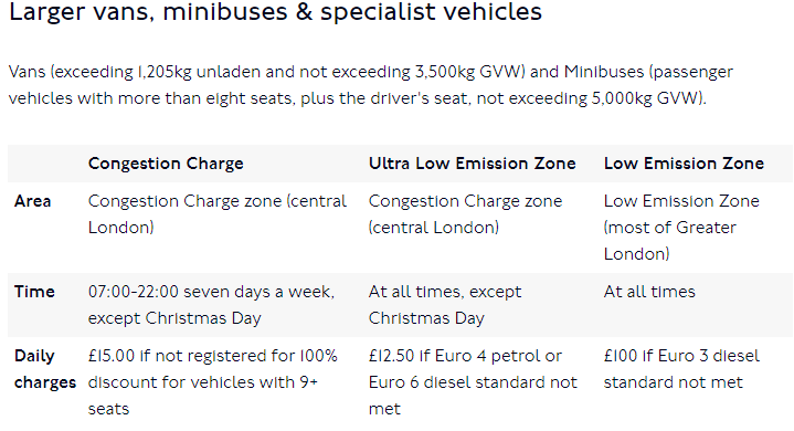 car delivery in london extra unexpected charges