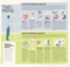 Functional-Medicine-Paths.jpg