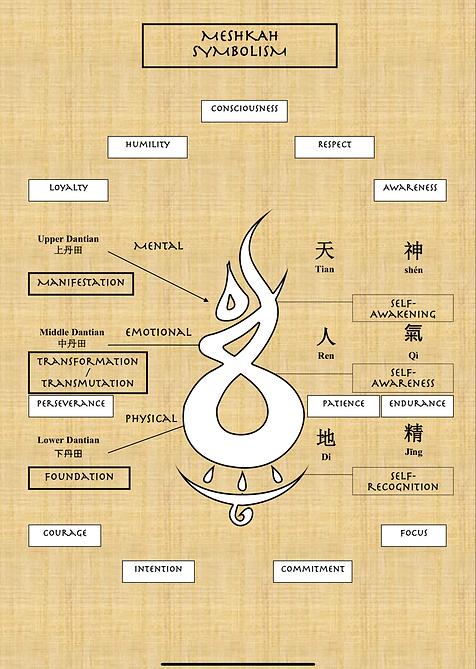 Meshkah symbolism.png