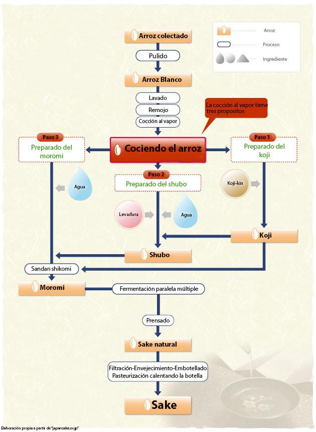 Elaboración del Sake