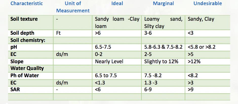 Site Characteristics for Alfalfa Production