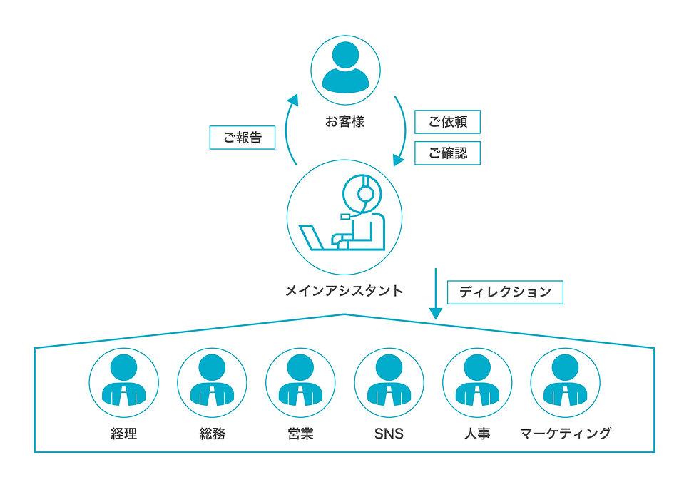運営体制.jpg