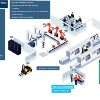 Factory of The Future Automation