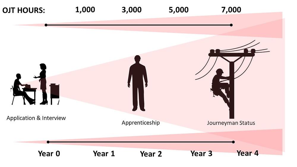 Lineman apprenticeship process