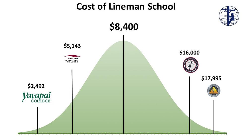Cost of lineman School