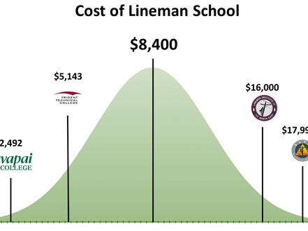 How much does lineman school cost in 2021?