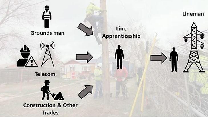 path to lineman jobs.JPG