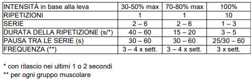 Linee guida per l'ipertrofia con allenamento isometrico.png