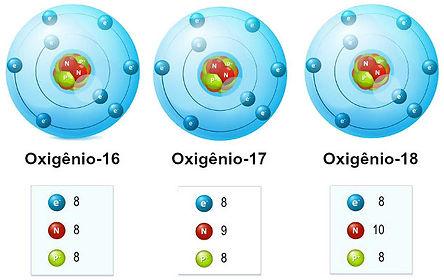 representacao-dos-isotopos-elemento-quim