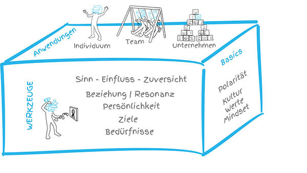 Das mindboxplus-Modell für Positive Leadership