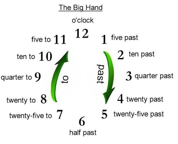 Не знаешь как на английском языке правильно сказать о времени?