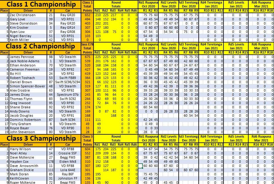 Class Results 20-21 R3.jpg