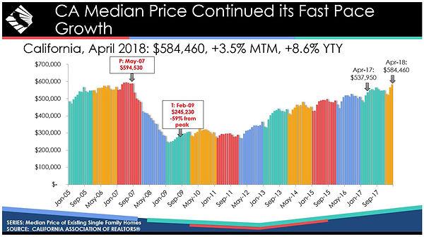 california-median-home-price-201804-CAR.