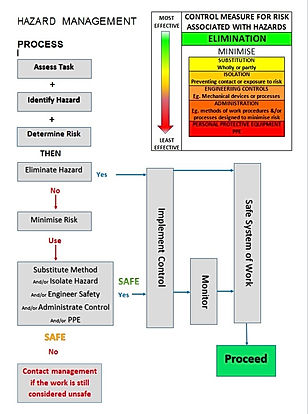 Hazard Management Process