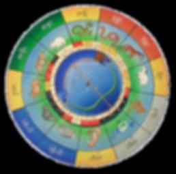 formation_astrologie_tibétaine_sorig_kha
