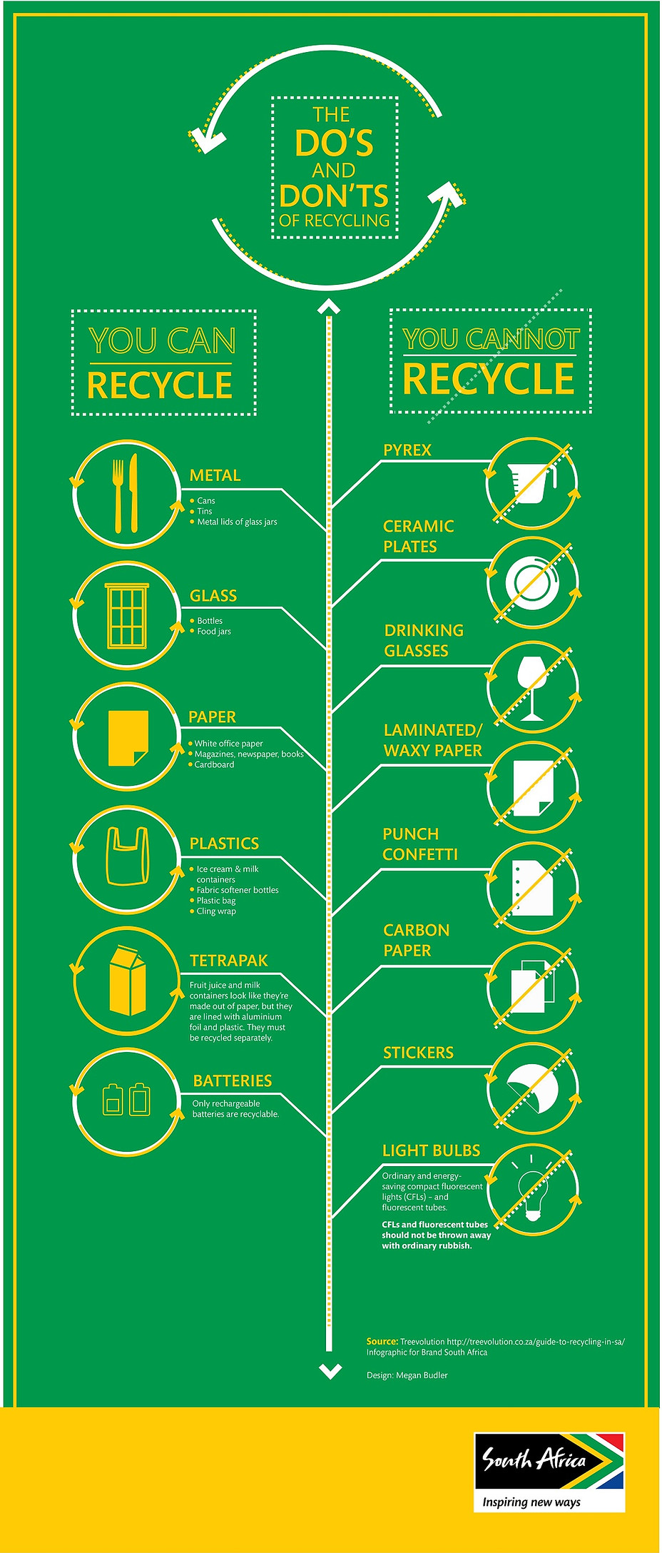 The do's and don'ts of recycling.jpg