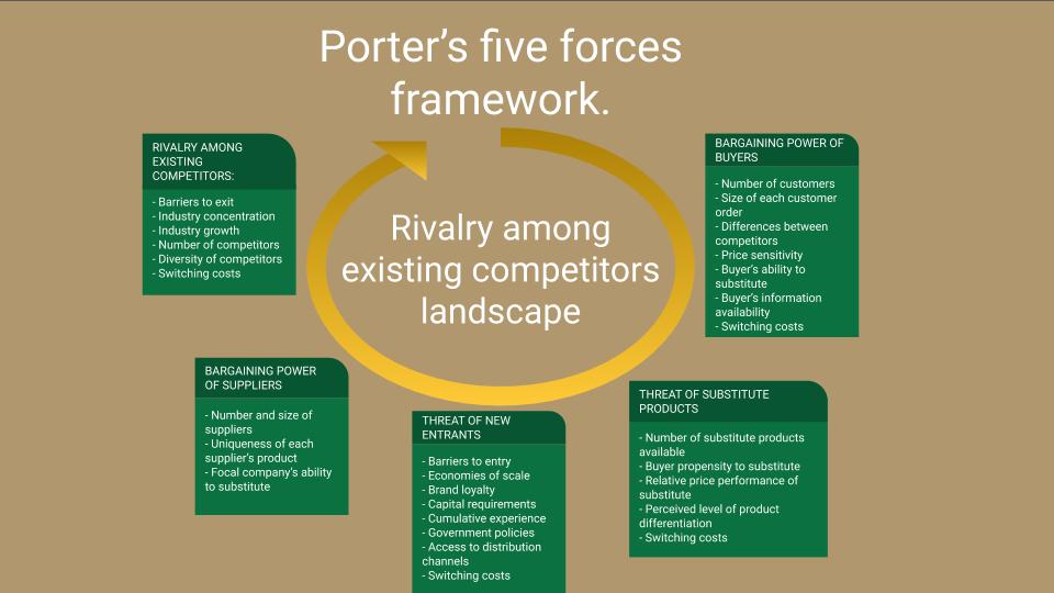 Porter's five forces framework diagram.