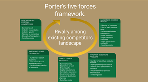 Porter's five forces framework diagram.