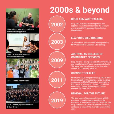 2000s & beyond DARFA History