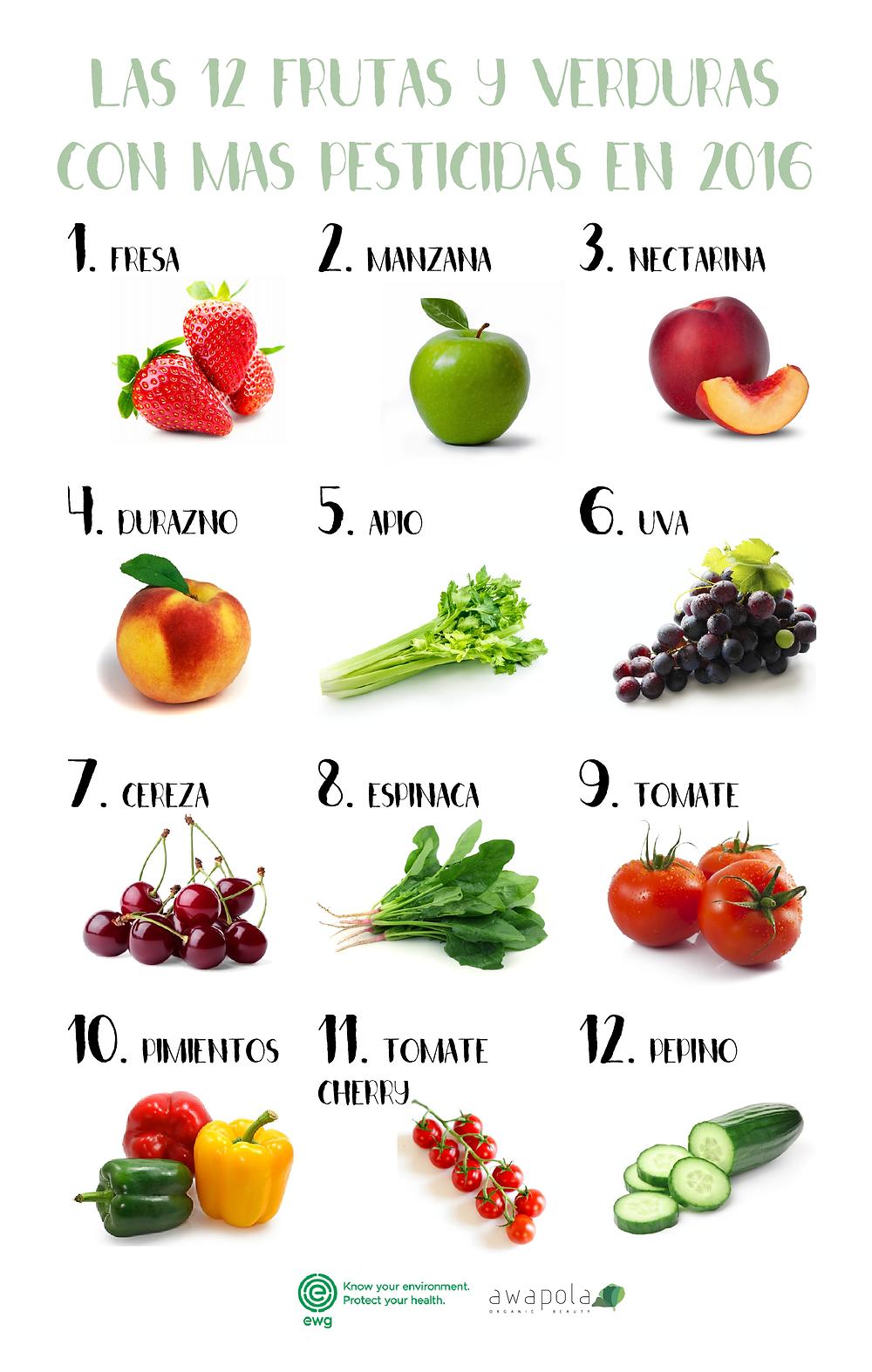 frutas y verduras con mas pesticidas