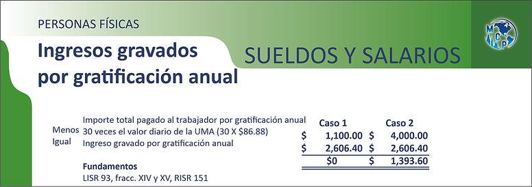 ingresos_gravados_por_gratificación_anu
