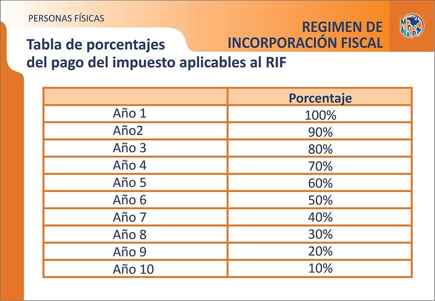 tabla de porcentajes del pago del imp ap