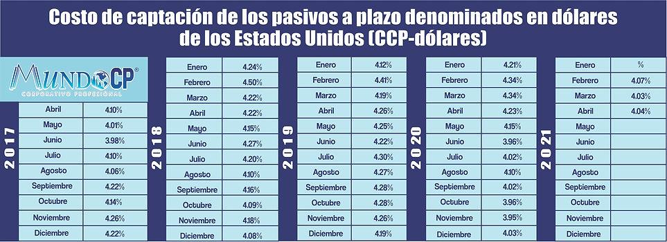 ccp-dolares abril.jpg
