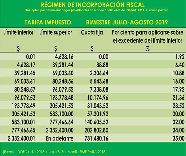 REGIMEN DE INCORPORACION FISCAL B-JUL-AG