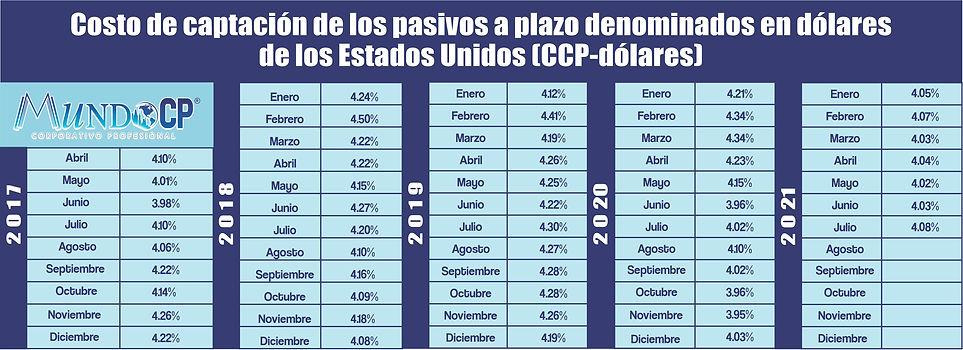 CPP DOLARES AGOSTO.jpg