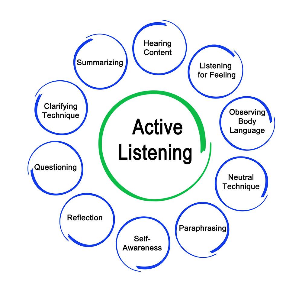 Active Listening Diagram
