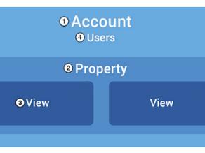 Bien administrer google analytics avant de s'y lancer - compte, propriété et vue (account, prope