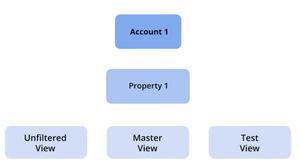 Google Analytics - Vues