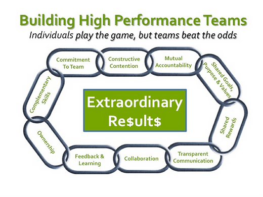 Vital Teamwork Traits.png