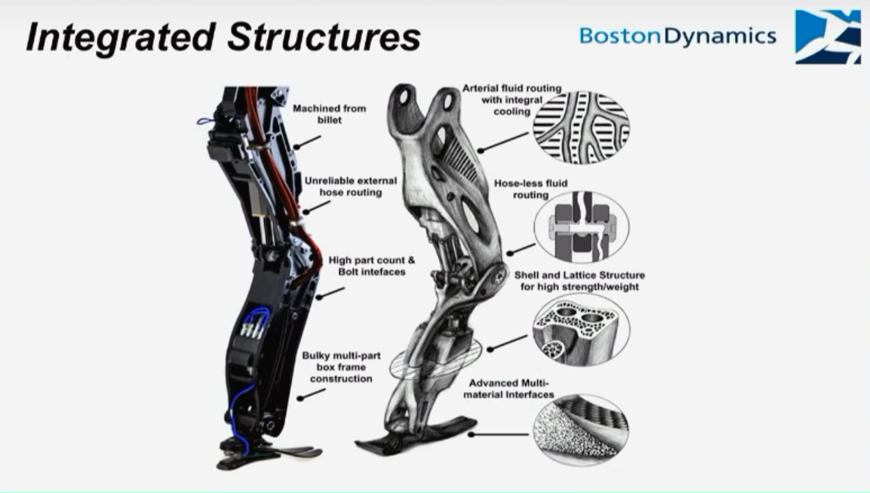 Structure of the Atlas' legs. Image via Boston Dynamics