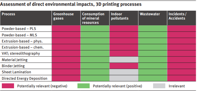 Environmental impacts of 3D printing according to materials and processes. Chart via Umweltbundesamt.