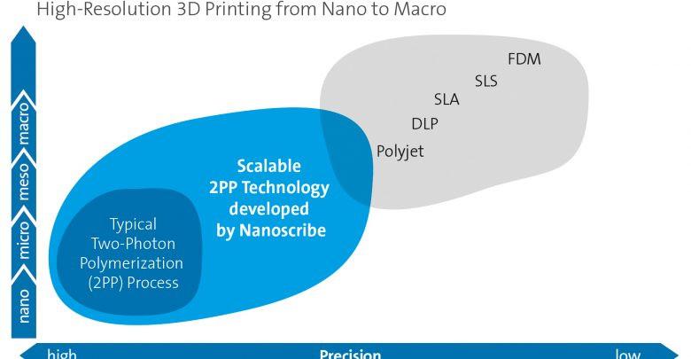 nanoscribe microscale