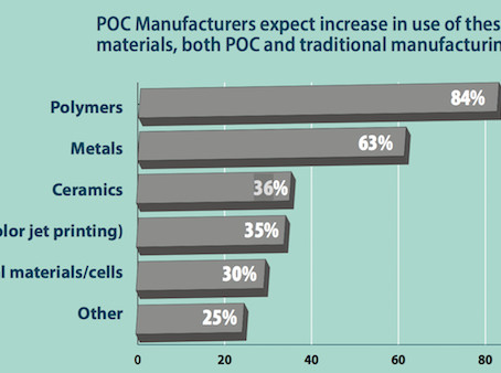 The Rise of Point of Use Manufacturing (Authentise Weekly News-In-Review – Week 66)