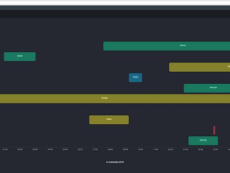 Gantt chart with React.js and D3.js