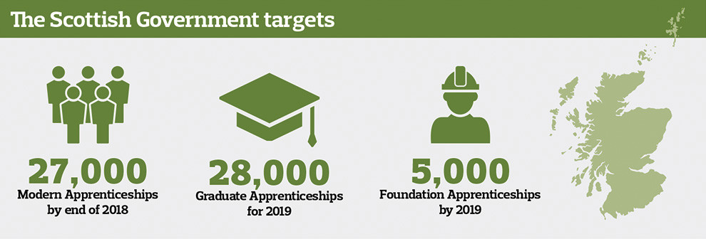 Scottish Government targets: 27,000 modern apprenticeships by the end of 2018; 28,000 Graduate Appreniceships fore 2019; 5,000 Foundation Apprenticeships by 2019