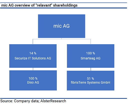 mic_relevanz shareholdings.png