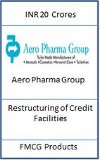 Aero Pharma Restructuring.png