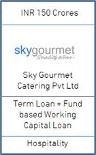 Sky Gourmet 150.png