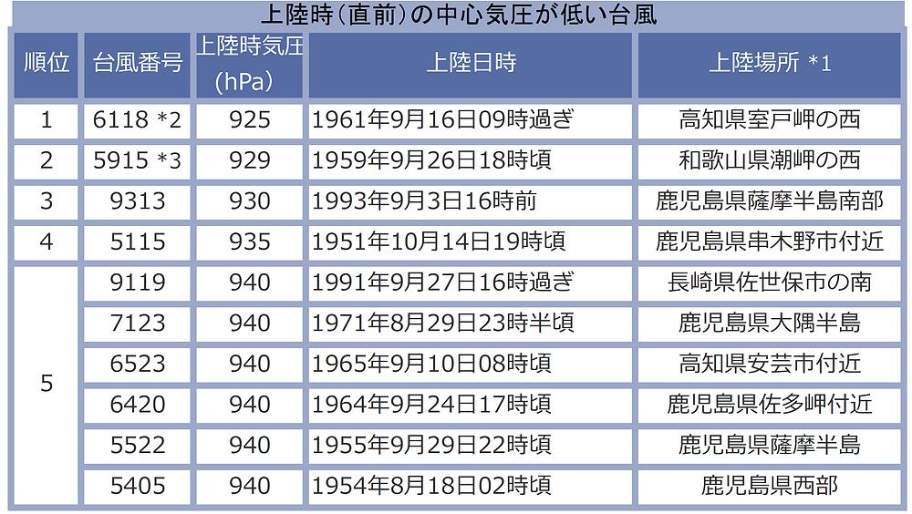 上陸時(直前)の中心気圧が低い台風(気象庁のサイトより)