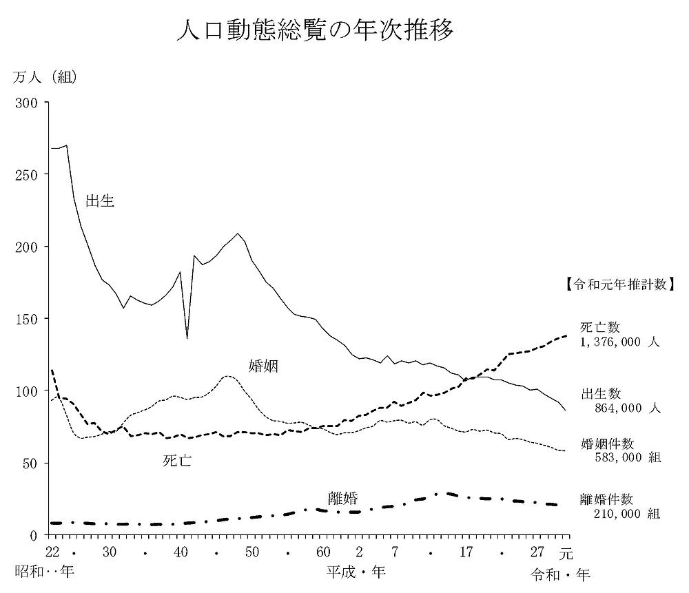 令和元年(2019) 人口動態統計の年間推計「人口動態総覧の年次推移」