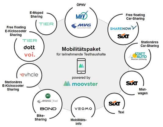 Mobilitätsanbieter.jpg