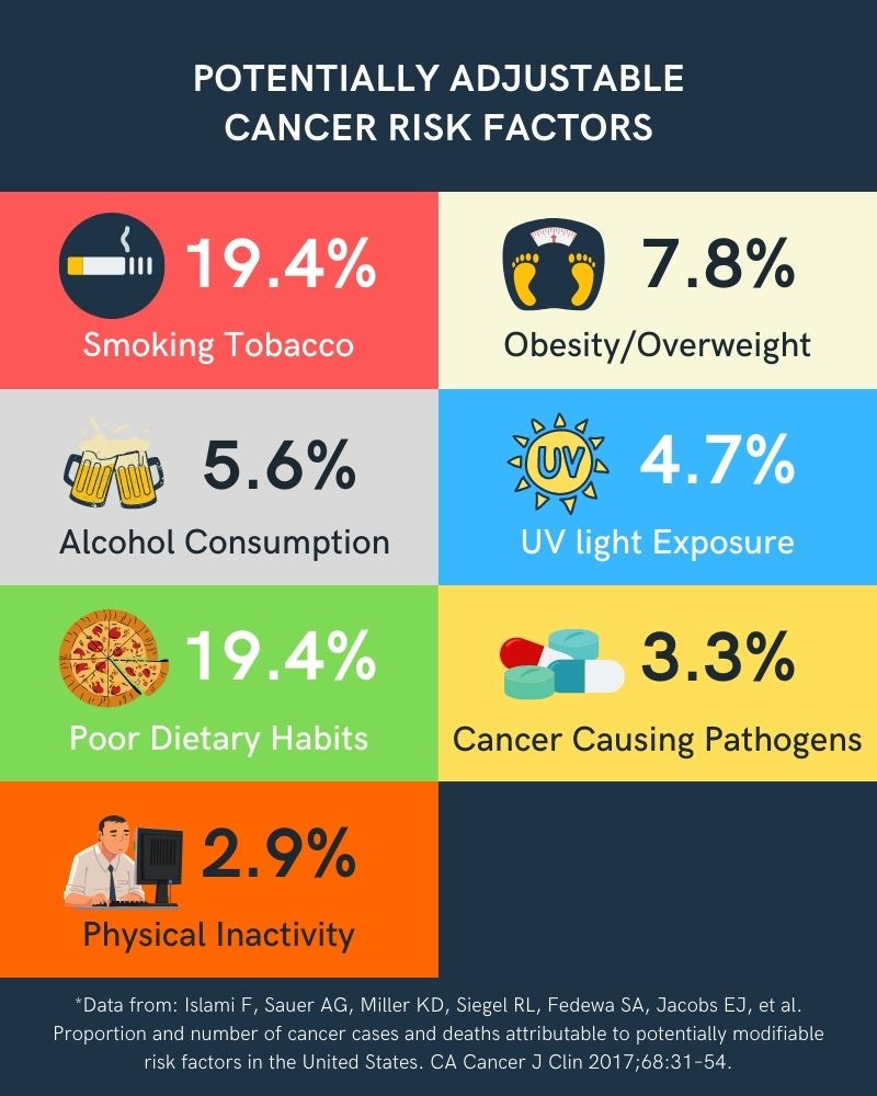 Social Determinants that may increase risk for cancer